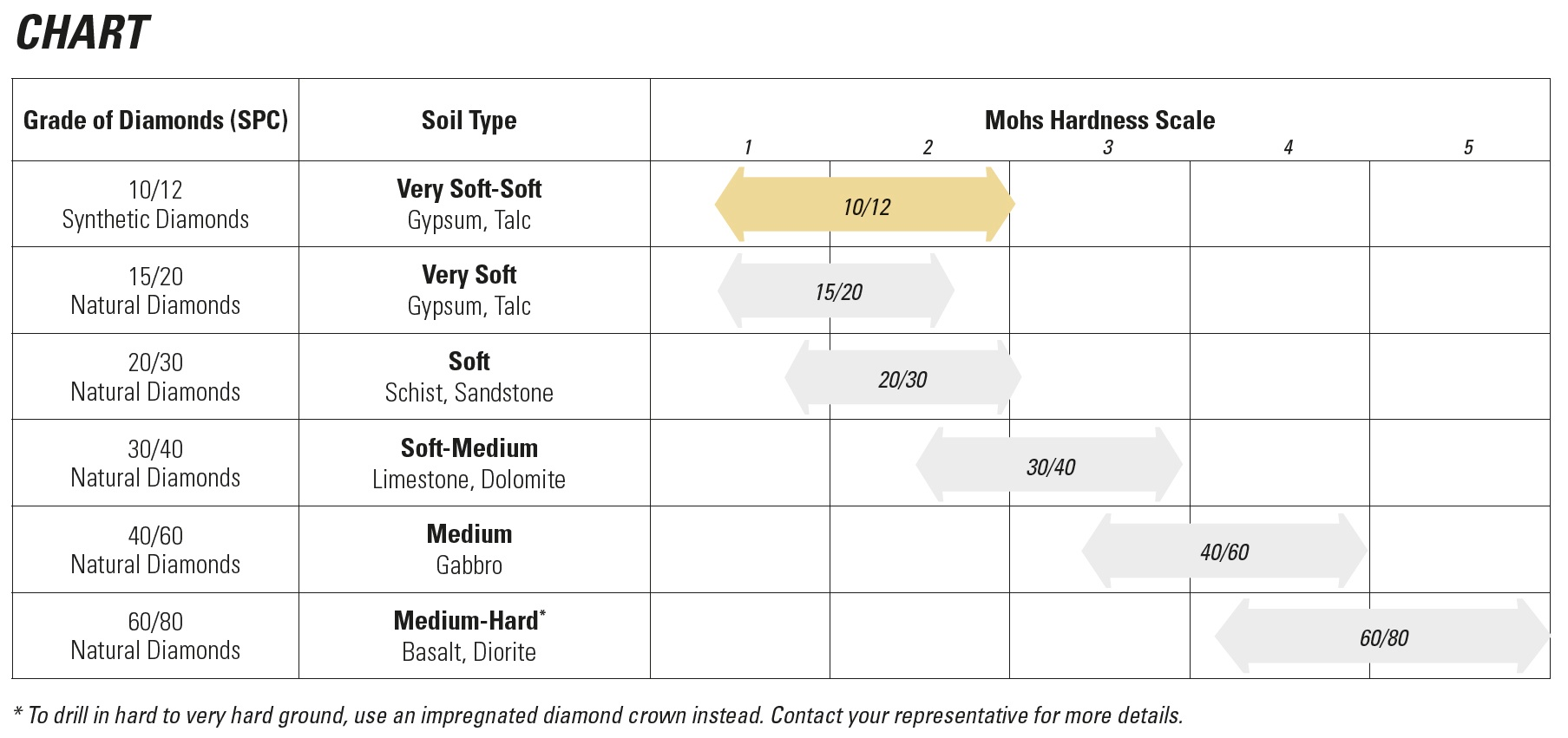 chart-surface-sertie