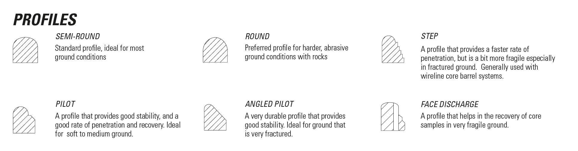 profile-surface-set